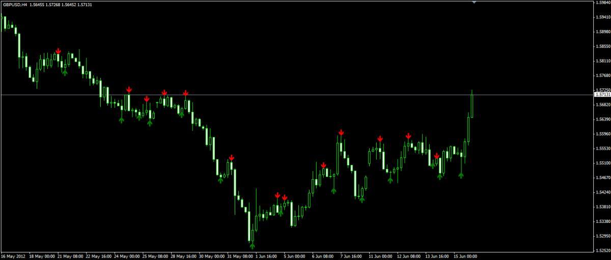Не перерисовывающиеся индикаторы forex 2012 обзор прибыльные советники форекс 2011