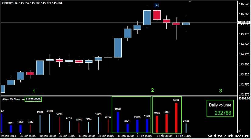 Форекс индикатор объемы hk в рубли