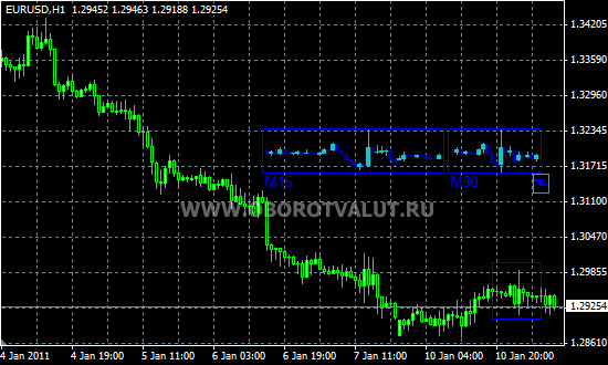 Unique forex indicator 1